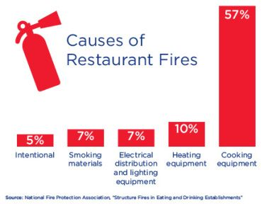 Reduce the risk of Fire